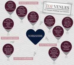 10 Fantastic Venues To Hold A Marquee Wedding In Yorkshire